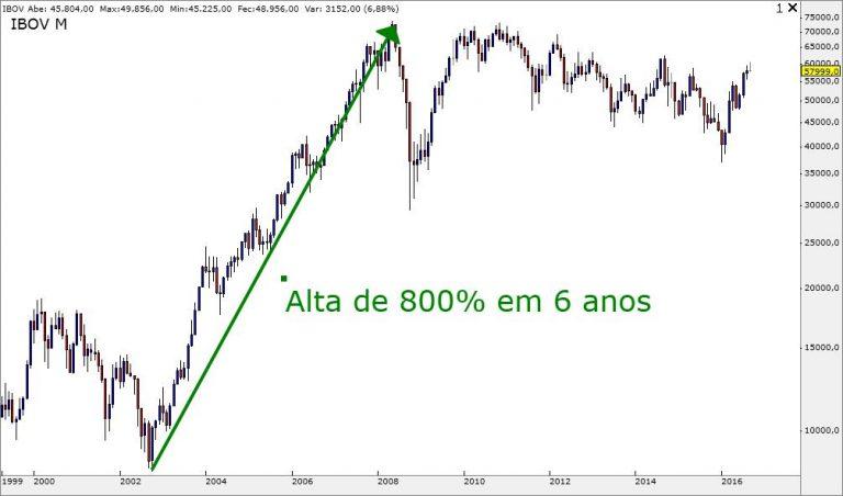 alta-de-800%25-ate-2008
